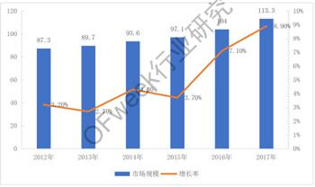 2013-2017年全球激光器市场规模及增长率柱状图.jpg