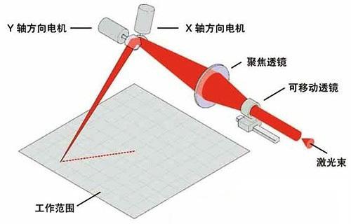 FPC激光切割机振镜原理.jpg
