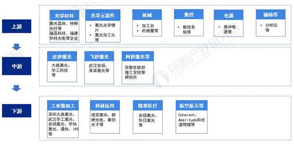 超快激光產業鏈圖表.jpg