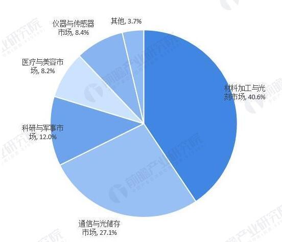 國際激光設備應用行業分析表.jpg