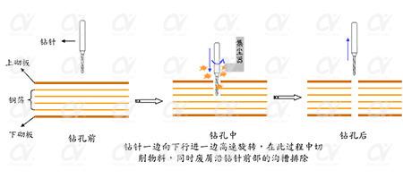 fpc激光钻孔机应用-机械钻孔.jpg