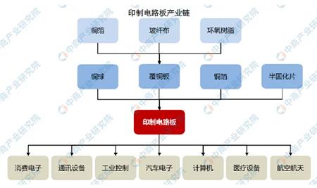 2021年中国线路板行业发展趋势-印制电路板产业链(图二).png