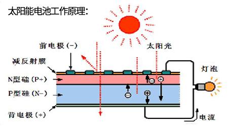 激光蚀刻技术在太阳能电池制造中的应用-太阳能电池工作原理(1).jpg