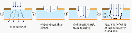 FPC高精度激光钻孔机有哪些亮点1.jpg