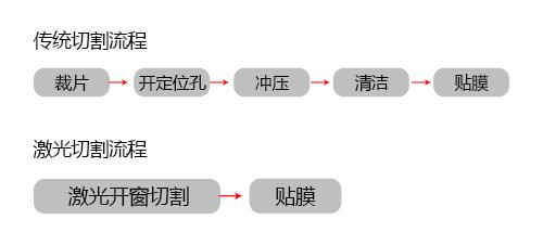 覆盖膜激光切割的线宽和边缘效果是怎样的-1.jpg